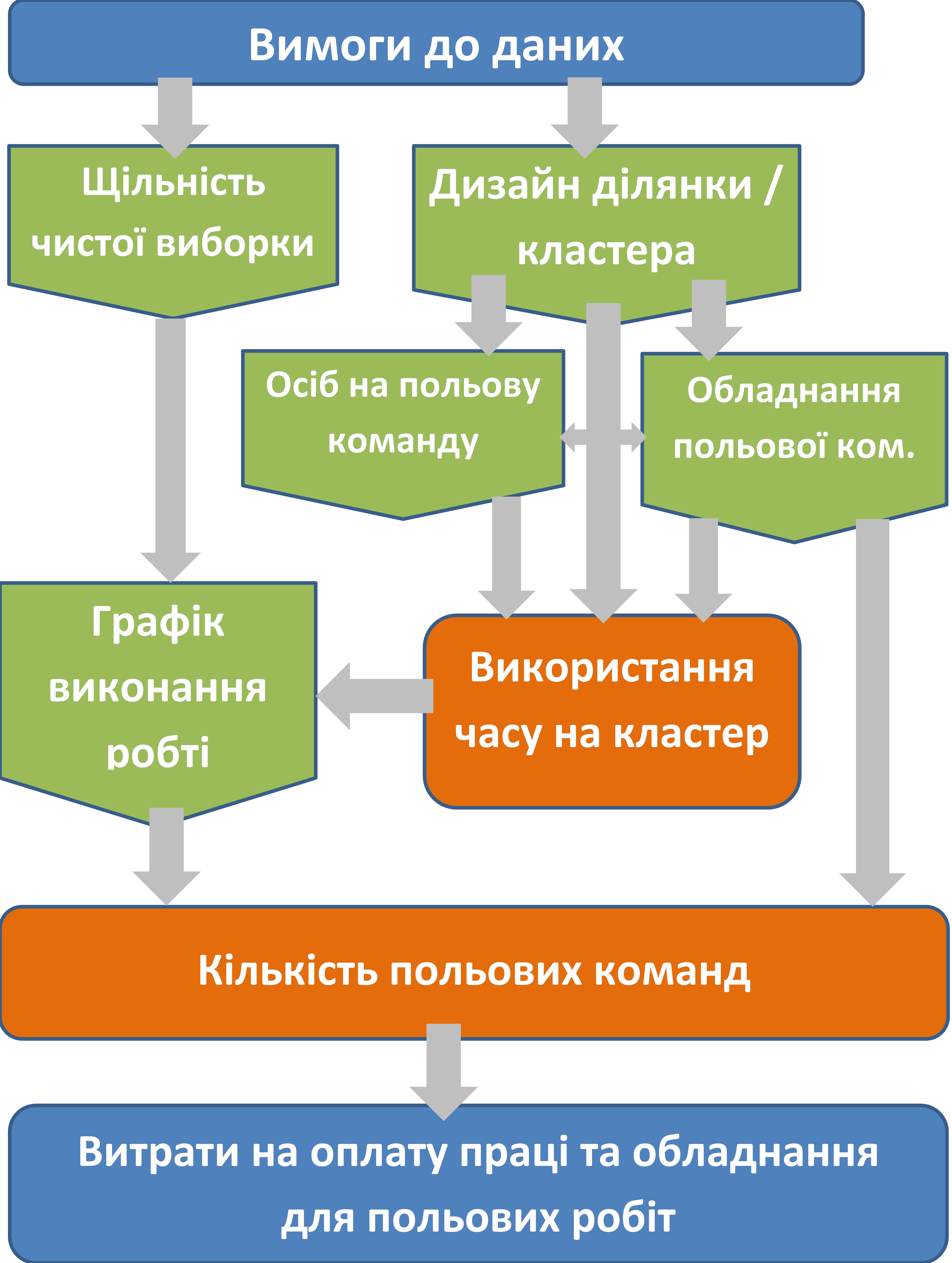 Data requirements ukr
